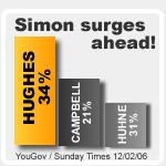 Simon Hughes bar chart